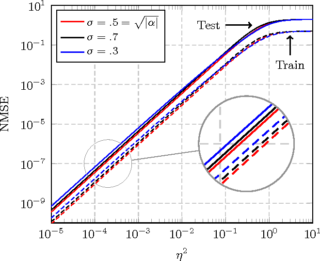 Figure 3 for The Asymptotic Performance of Linear Echo State Neural Networks
