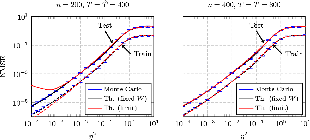 Figure 4 for The Asymptotic Performance of Linear Echo State Neural Networks