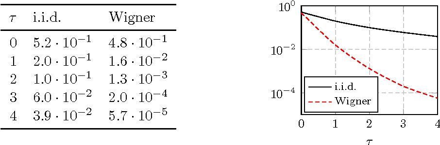 Figure 2 for The Asymptotic Performance of Linear Echo State Neural Networks