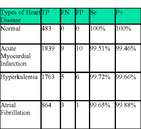 Table 1 from Detecting ECG characteristic points by novel