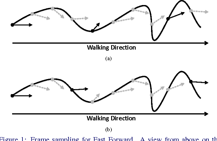 Figure 1 for EgoSampling: Fast-Forward and Stereo for Egocentric Videos