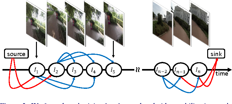 Figure 2 for EgoSampling: Fast-Forward and Stereo for Egocentric Videos