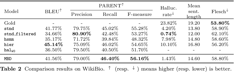 Figure 4 for Controlling Hallucinations at Word Level in Data-to-Text Generation