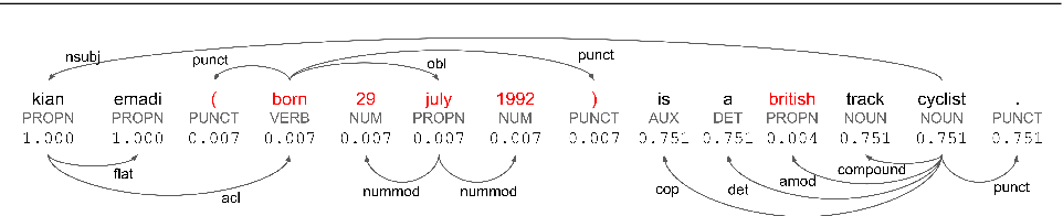 Figure 3 for Controlling Hallucinations at Word Level in Data-to-Text Generation