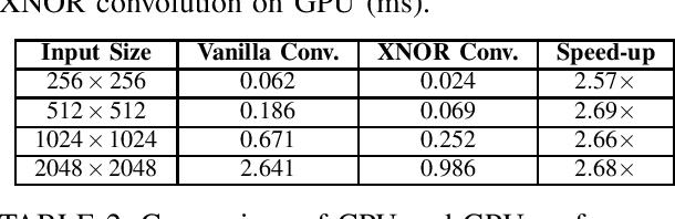 Figure 1 for Optimization of XNOR Convolution for Binary Convolutional Neural Networks on GPU