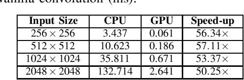 Figure 2 for Optimization of XNOR Convolution for Binary Convolutional Neural Networks on GPU