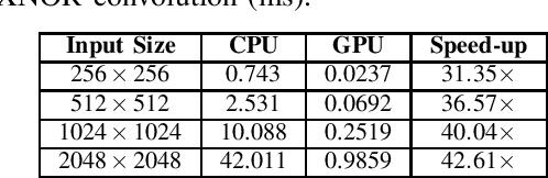 Figure 3 for Optimization of XNOR Convolution for Binary Convolutional Neural Networks on GPU