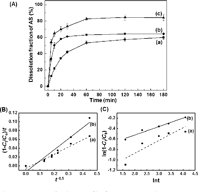Figure 6. (A) In-vitro dissolution profile of (a) intact ASH (&) (b) ZBS-AS (^) and (c) ZBS-AS-L100 (~) in pH 6.8 medium. Plots of kinetic equation of (B) a parabolic diffusion model, (C) Freundlich model for the release of AS from (a) ZBS-AS and (b) ZBS-AS-L100 in pH 6.8 medium.