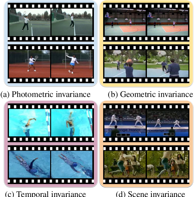 Figure 1 for Learning Representational Invariances for Data-Efficient Action Recognition