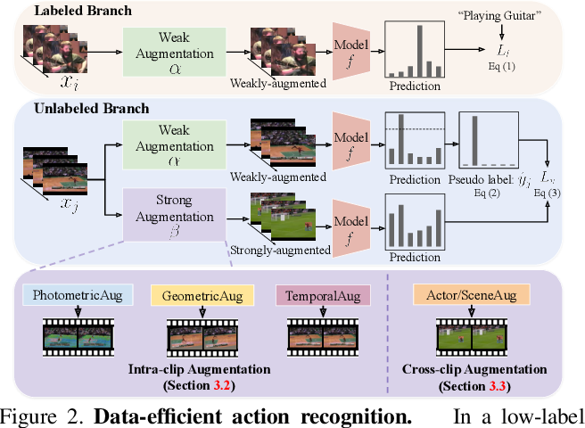 Figure 3 for Learning Representational Invariances for Data-Efficient Action Recognition