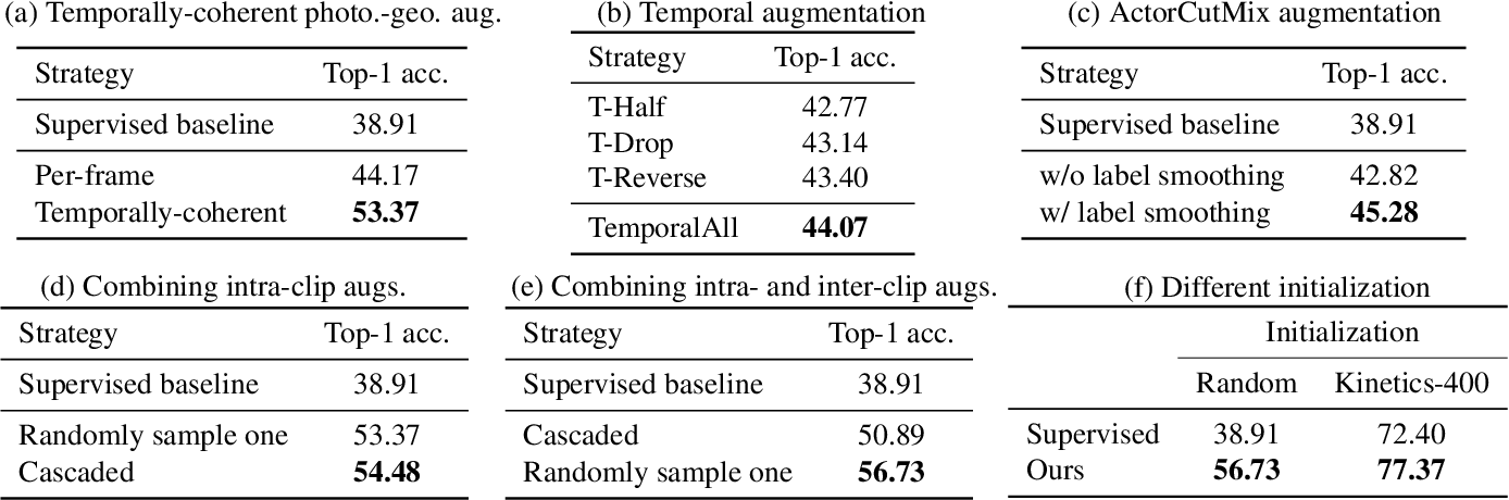 Figure 2 for Learning Representational Invariances for Data-Efficient Action Recognition