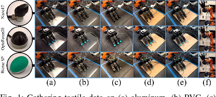 Figure 1 for Slip Detection: Analysis and Calibration of Univariate Tactile Signals