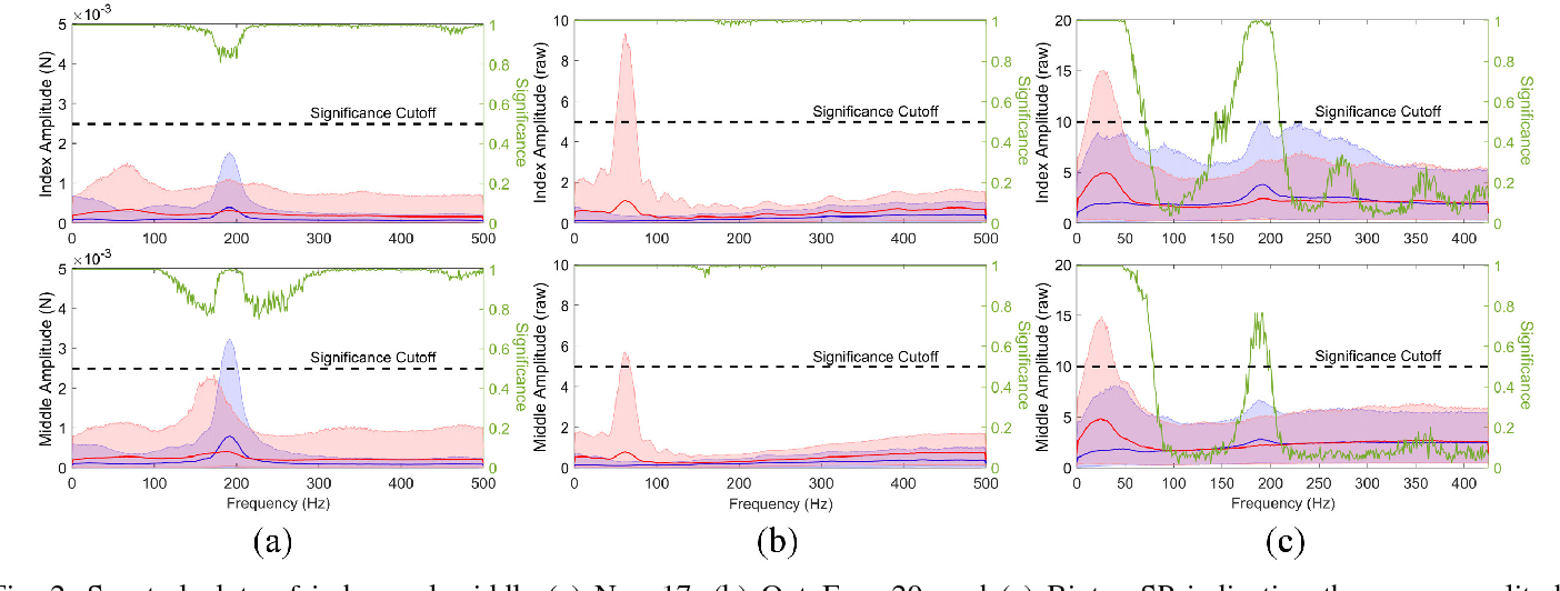 Figure 2 for Slip Detection: Analysis and Calibration of Univariate Tactile Signals