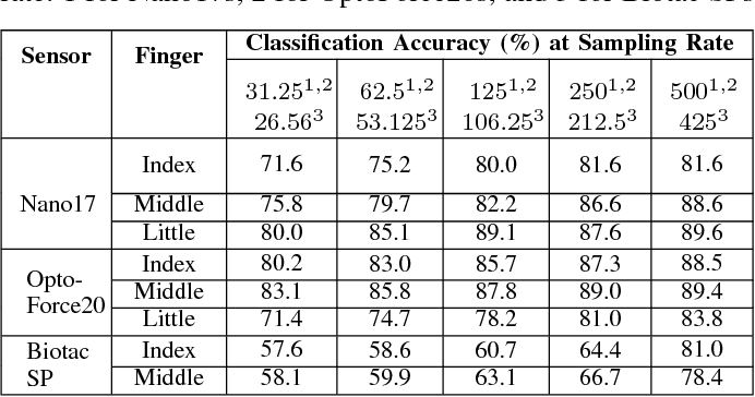 Figure 4 for Slip Detection: Analysis and Calibration of Univariate Tactile Signals