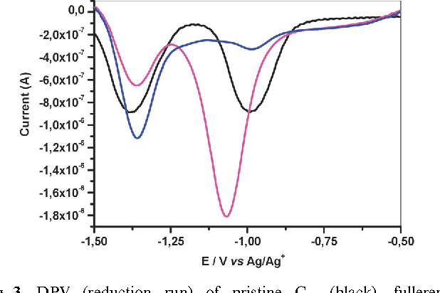 3 Figure3 1 figure 3 from a soluble hybrid material combining carbon nanohorns