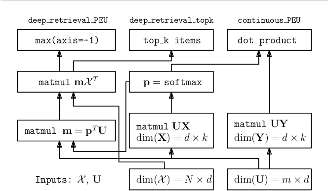 Figure 1 for Gradient-based Optimization for Bayesian Preference Elicitation