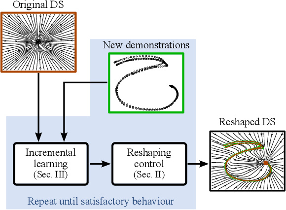 Figure 1 for Incremental Skill Learning of Stable Dynamical Systems