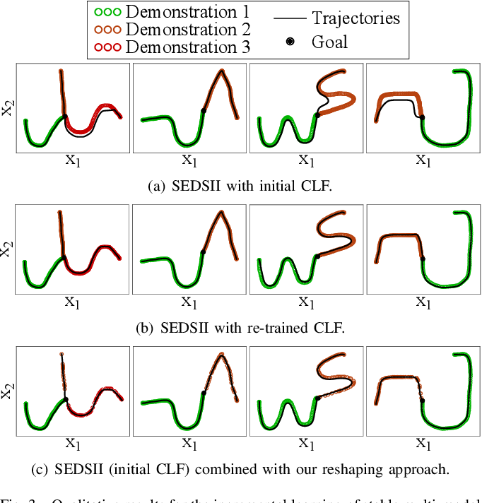 Figure 3 for Incremental Skill Learning of Stable Dynamical Systems