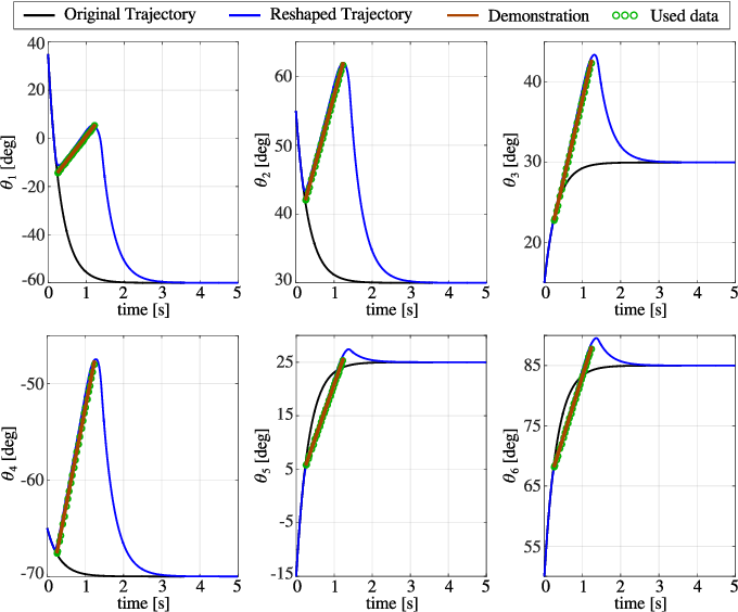 Figure 4 for Incremental Skill Learning of Stable Dynamical Systems