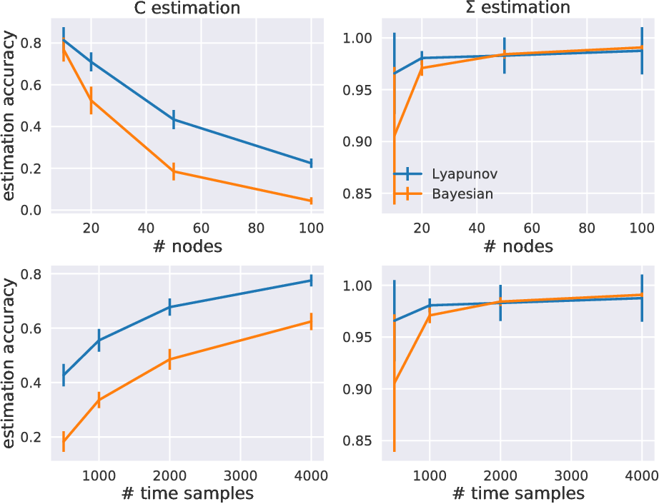 Figure 1 for Bayesian estimation for large scale multivariate Ornstein-Uhlenbeck model of brain connectivity