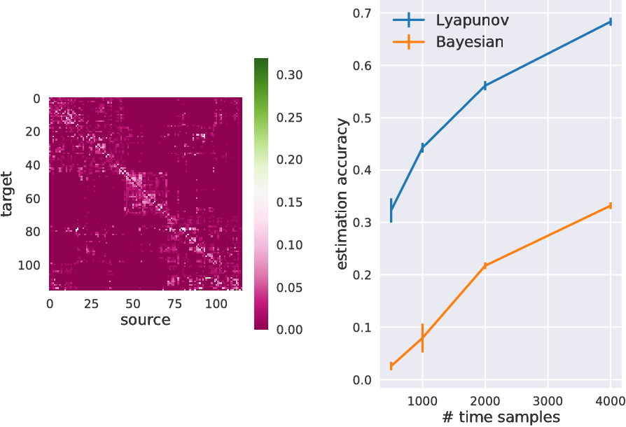 Figure 2 for Bayesian estimation for large scale multivariate Ornstein-Uhlenbeck model of brain connectivity