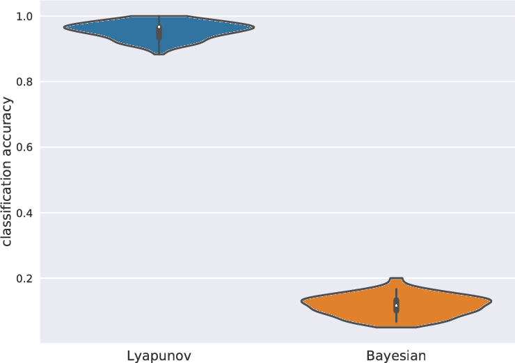 Figure 3 for Bayesian estimation for large scale multivariate Ornstein-Uhlenbeck model of brain connectivity