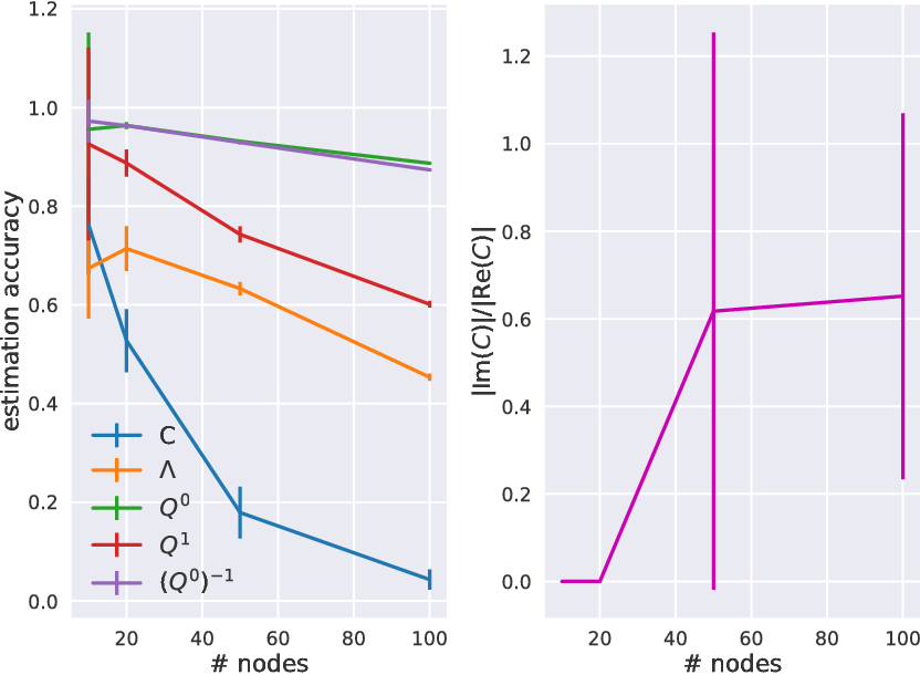 Figure 4 for Bayesian estimation for large scale multivariate Ornstein-Uhlenbeck model of brain connectivity