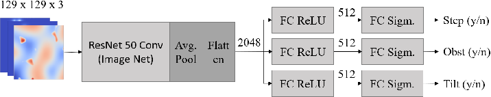 Figure 2 for Deep Learning Traversability Estimator for Mobile Robots in Unstructured Environments