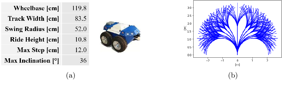 Figure 3 for Deep Learning Traversability Estimator for Mobile Robots in Unstructured Environments