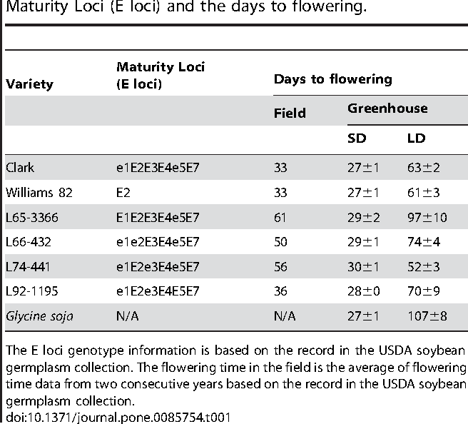 Table 1. Seven soybean inbred lines, their allele types for Maturity Loci (E loci) and the days to flowering.