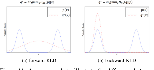 Figure 3 for Deep Learning for Single Image Super-Resolution: A Brief Review