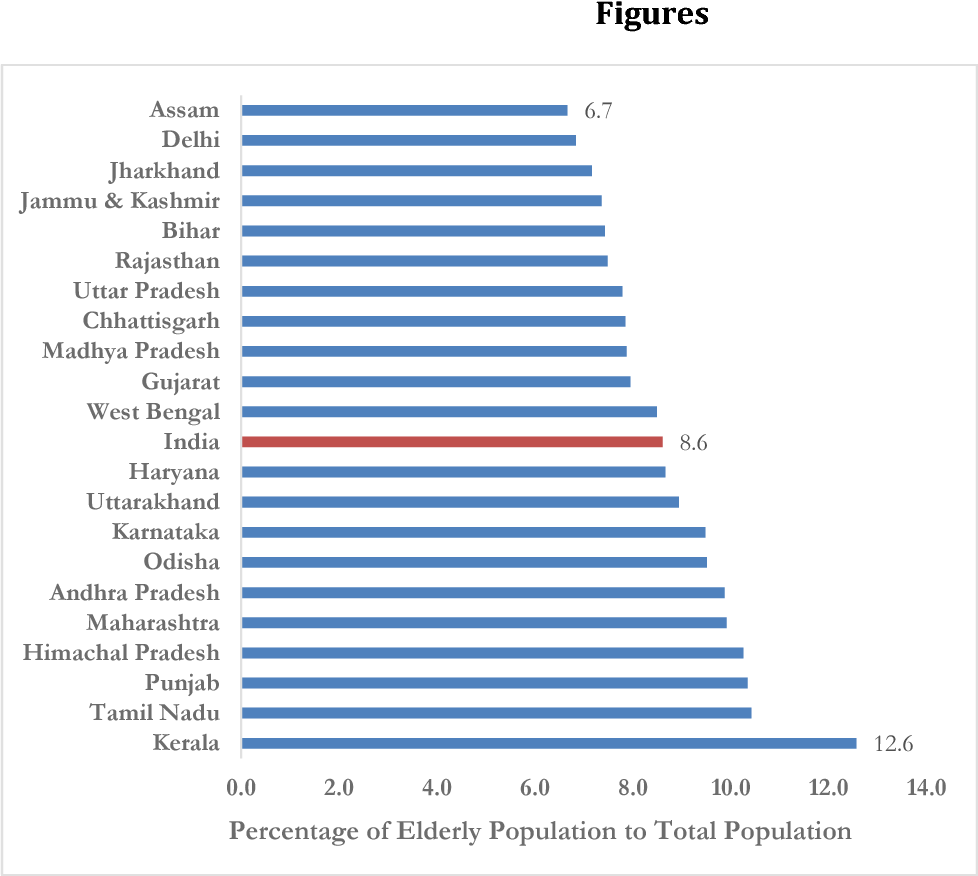 Figure 1 from After the Dividend: Caring for a Greying India
