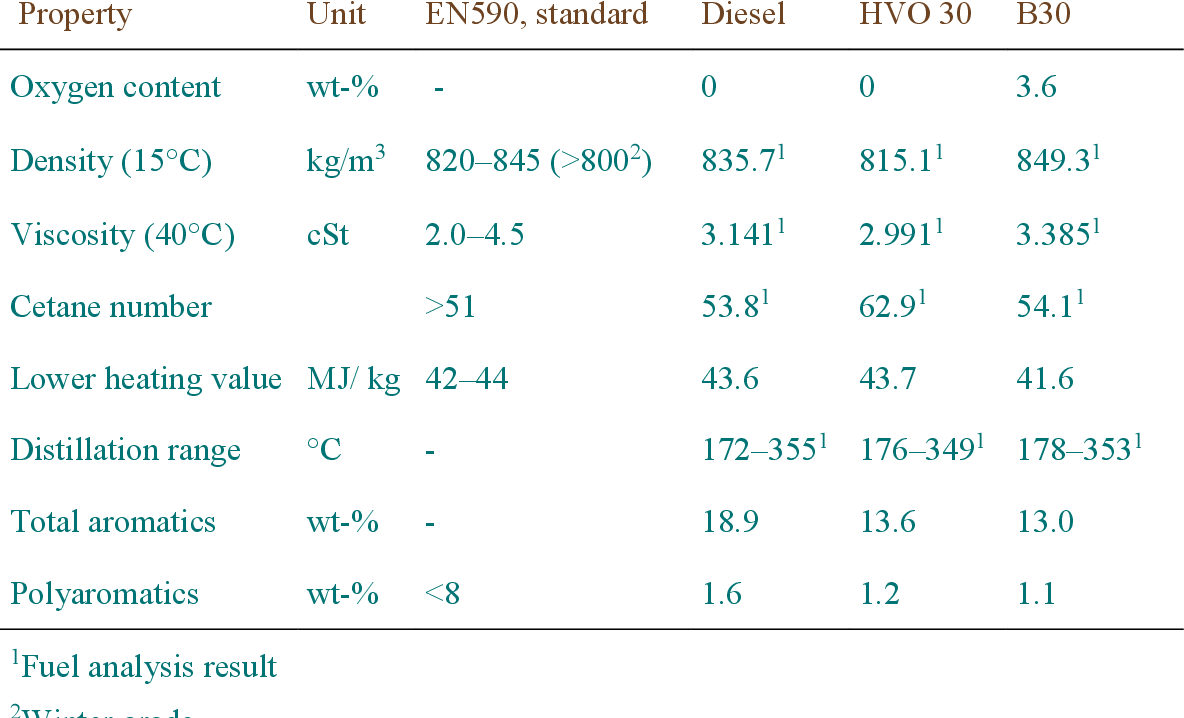 PDF] Biofuel blend late post-injection effects on oil