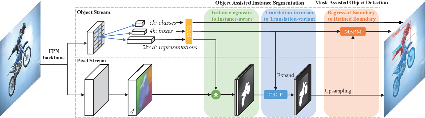 Figure 3 for RDSNet: A New Deep Architecture for Reciprocal Object Detection and Instance Segmentation