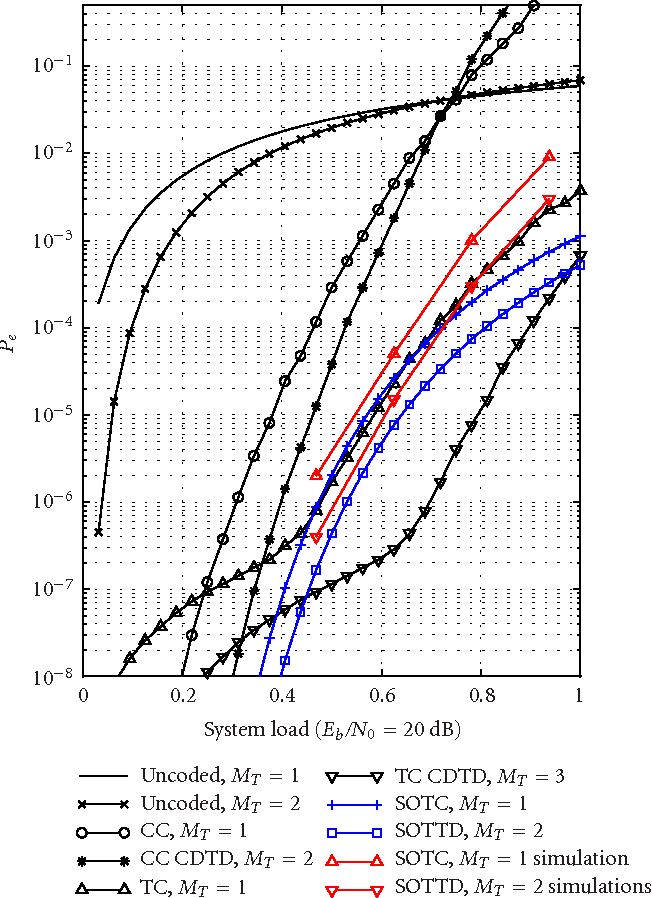 thesis on super orthogonal space time treelis code Performance analysis of super-orthogonal space-time trellis coded mimo-ofdm systems over the one-ring channel yang, kun master thesis åpne super-orthogonal space-time trellis codes.