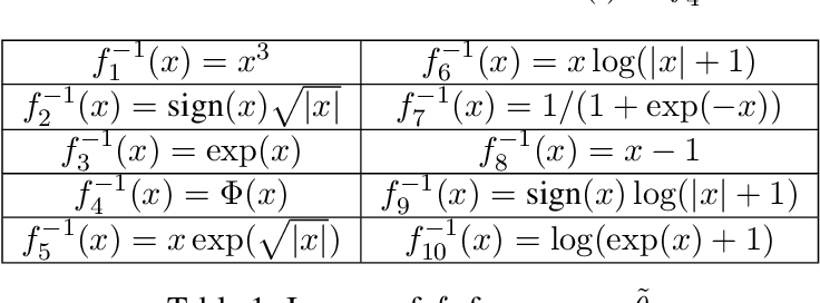 Figure 1 for Sparse Linear Isotonic Models