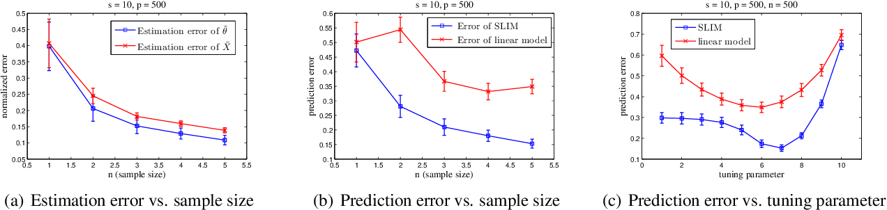 Figure 2 for Sparse Linear Isotonic Models