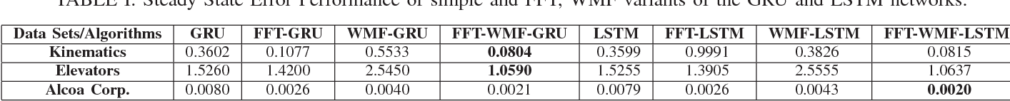 Figure 2 from Online additive updates with FFT-IFFT operator on the