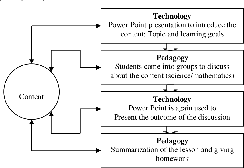 PDF] Practical Use of ICT in Science and Mathematics Teachers