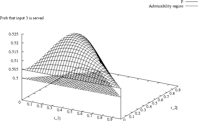 Fig. 1. 4x4 switch using the RRD selection policy: probability that a VOQ is served in an internal time slot versus possible values of rates r1j ,r2j ;r3j = 0:01 and r4j = 1 r1j r2j r3j
