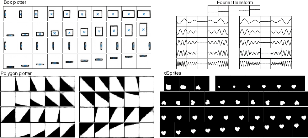 Figure 2 for SimVAE: Simulator-Assisted Training forInterpretable Generative Models
