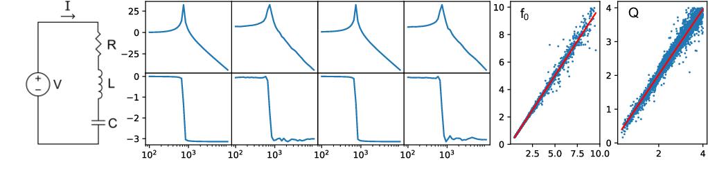 Figure 3 for SimVAE: Simulator-Assisted Training forInterpretable Generative Models