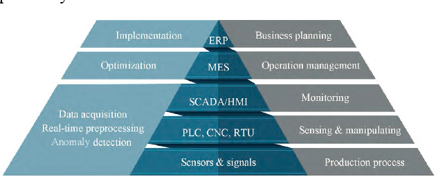Figure 1 for AI-based Modeling and Data-driven Evaluation for Smart Manufacturing Processes