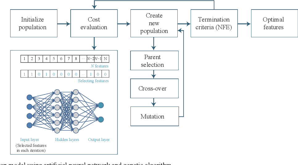 Figure 2 for AI-based Modeling and Data-driven Evaluation for Smart Manufacturing Processes