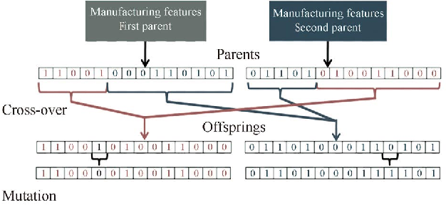 Figure 3 for AI-based Modeling and Data-driven Evaluation for Smart Manufacturing Processes