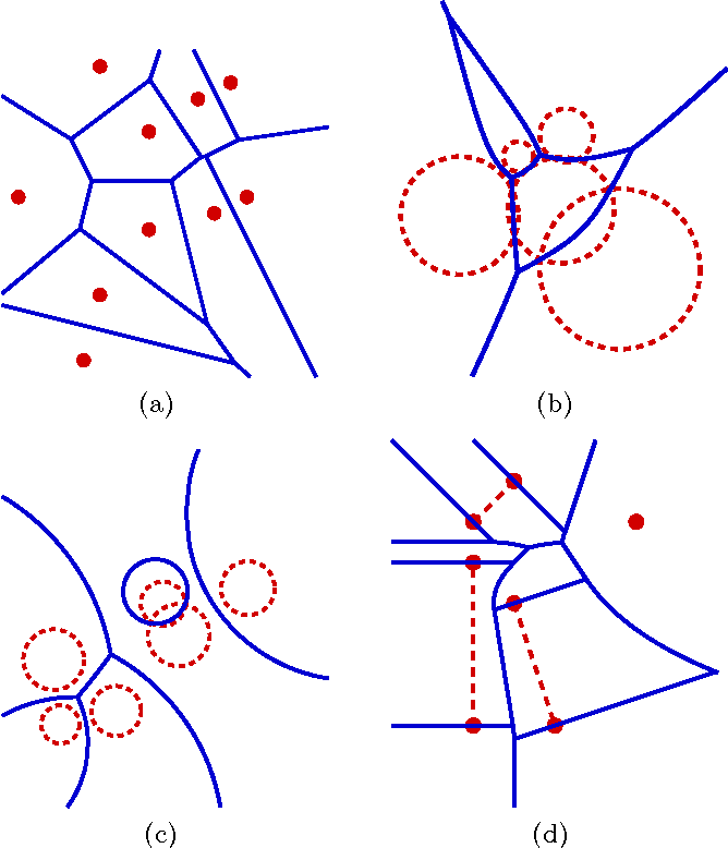 Constructing Two Dimensional Voronoi Diagrams Via Divide And Conquer