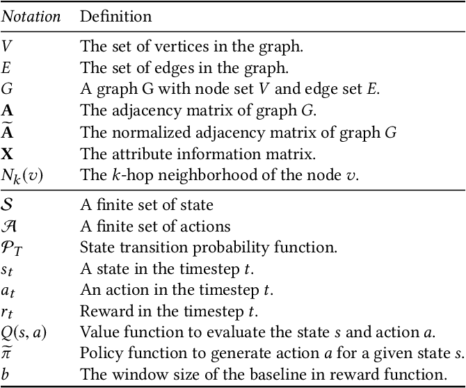 Figure 2 for Policy-GNN: Aggregation Optimization for Graph Neural Networks