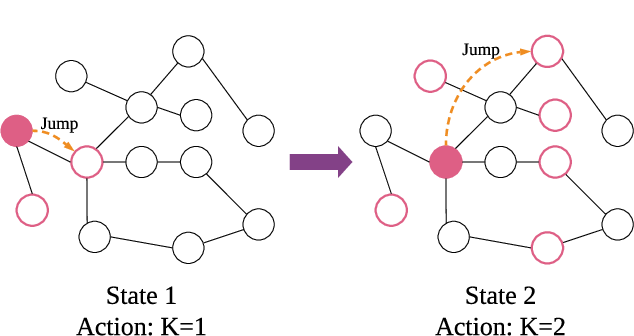 Figure 3 for Policy-GNN: Aggregation Optimization for Graph Neural Networks