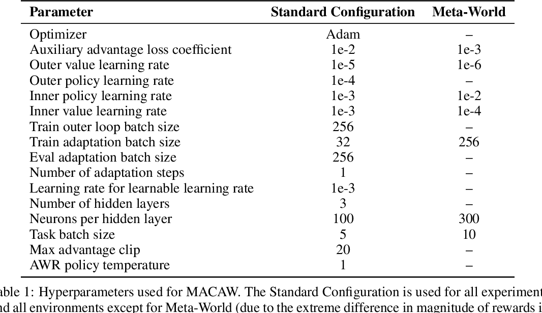 Figure 2 for Offline Meta-Reinforcement Learning with Advantage Weighting