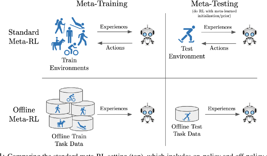Figure 1 for Offline Meta-Reinforcement Learning with Advantage Weighting